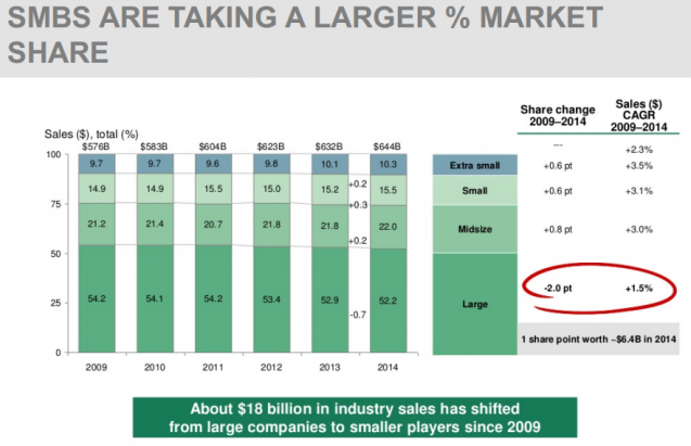 SMBS ARE TAKING A LARGER % MARKET SHARE