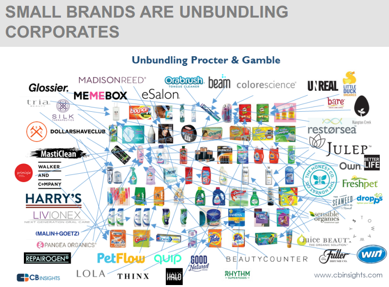 SMALL BRANDS ARE UNBUNDLING CORPORATES
