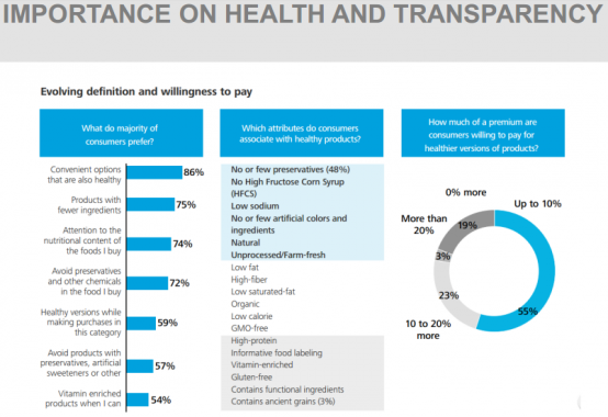IMPORTANCE ON HEALTH AND TRANSPARENCY
