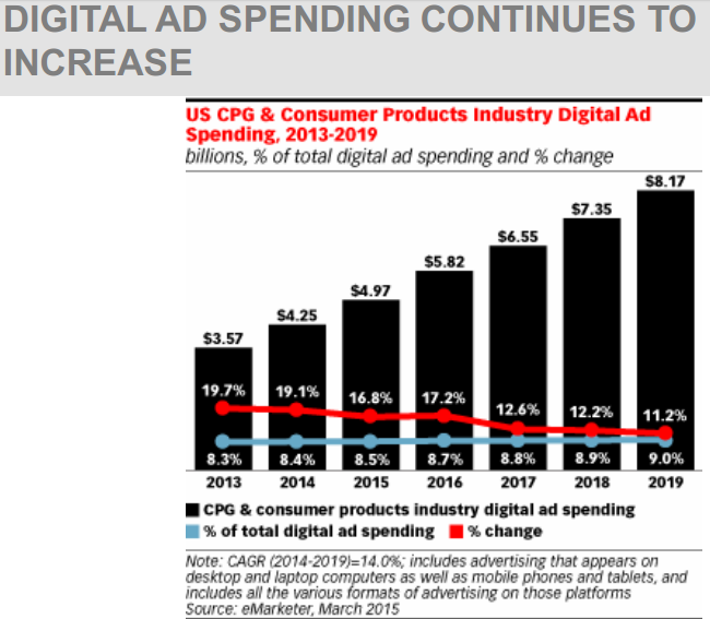 DIGITAL AD SPENDING CONTINUES TO INCREASE