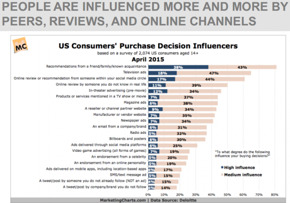 PEOPLE ARE INFLUENCED MORE AND MORE BY PEERS, REVIEWS, AND ONLINE CHANNELS