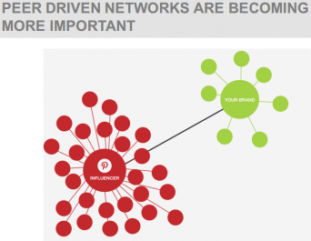PEER DRIVEN NETWORKS ARE BECOMING MORE IMPORTANT