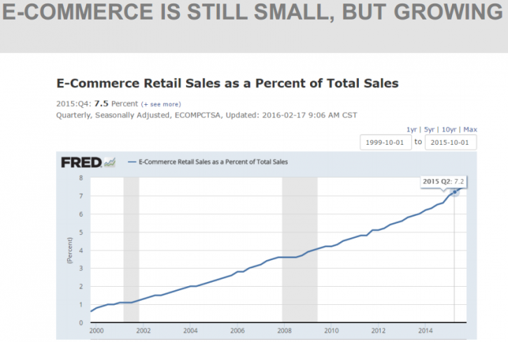 E-COMMERCE IS STILL SMALL, BUT GROWING