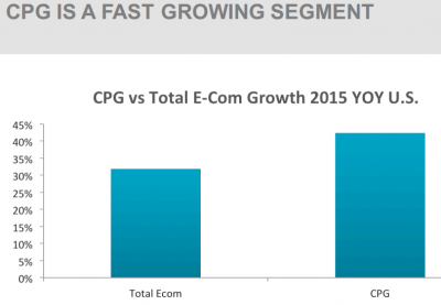 CPG IS A FAST GROWING SEGMENT