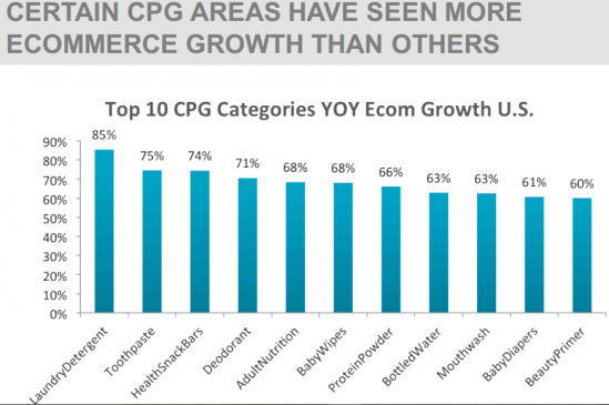 CERTAIN CPG AREAS HAVE SEEN MORE ECOMMERCE GROWTH THAN OTHERS