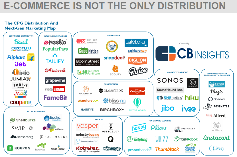 E-COMMERCE IS NOT THE ONLY DISTRIBUTION