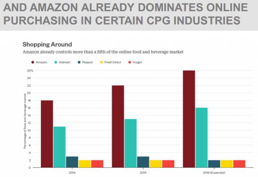 AND AMAZON ALREADY DOMINATES ONLINE PURCHASING IN CERTAIN CPG INDUSTRIES