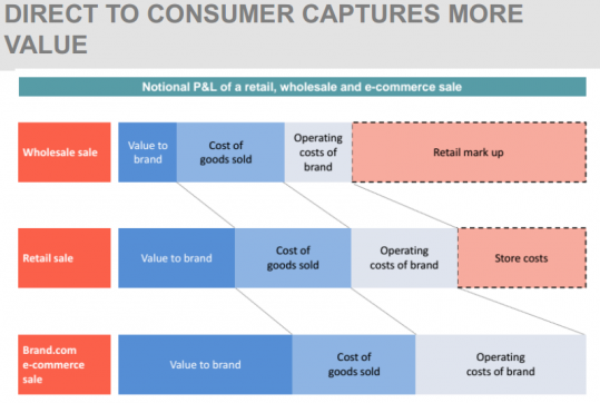 DIRECT TO CONSUMER CAPTURES MORE VALUE