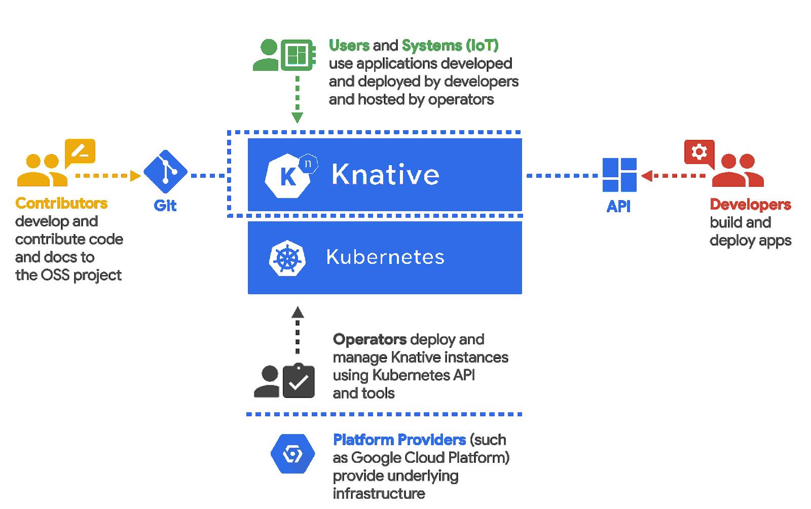 Install Knative on Kubernetes - instruqt