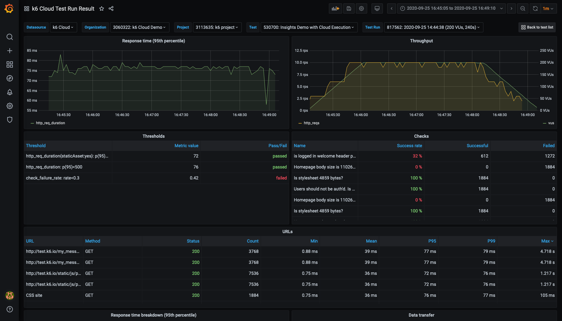 k6 Cloud Test Run Result Dashboard
