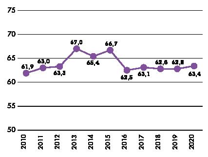 Graf över Alkoholindex 2010-2020