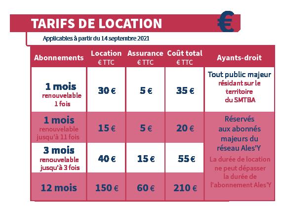 tableau des tarifs de location des trottinettes électriques