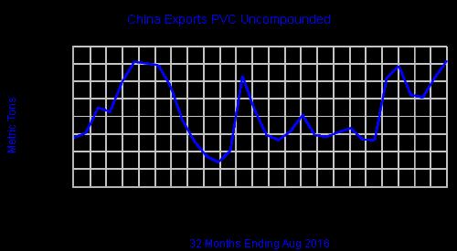 chinaexportspvcu