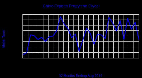 chinaexportspgq
