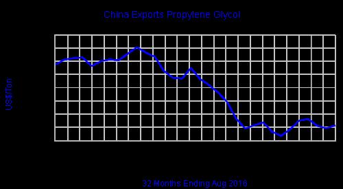 chinaexportspgv