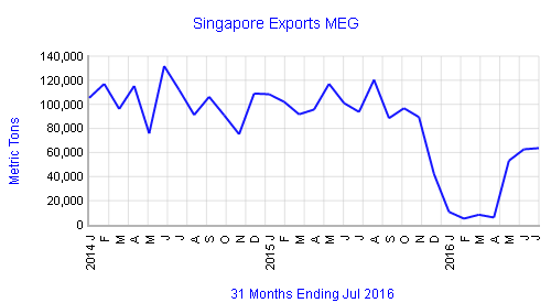 singaporeexportsmeg