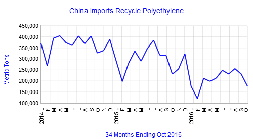 china-recycle-pe