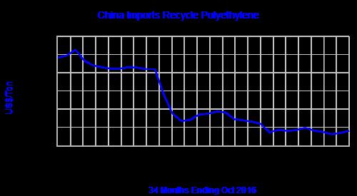 chinas-recycle-pe-ppt