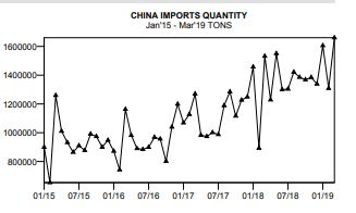China's PE Imports Reach a New High in March