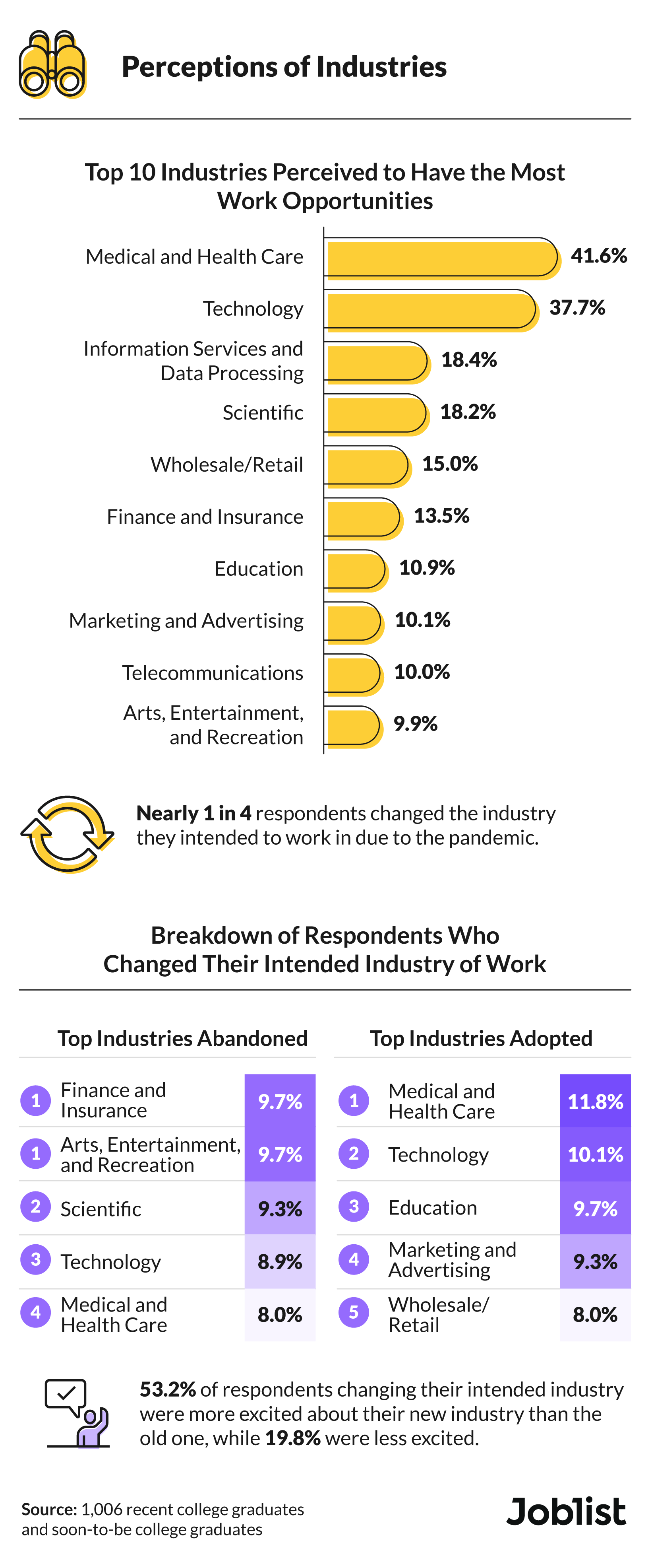 college-students-perceptions-of-industries