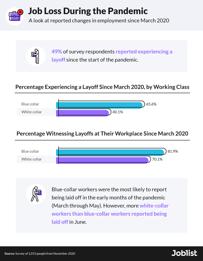 job-loss-during-the-pandemic