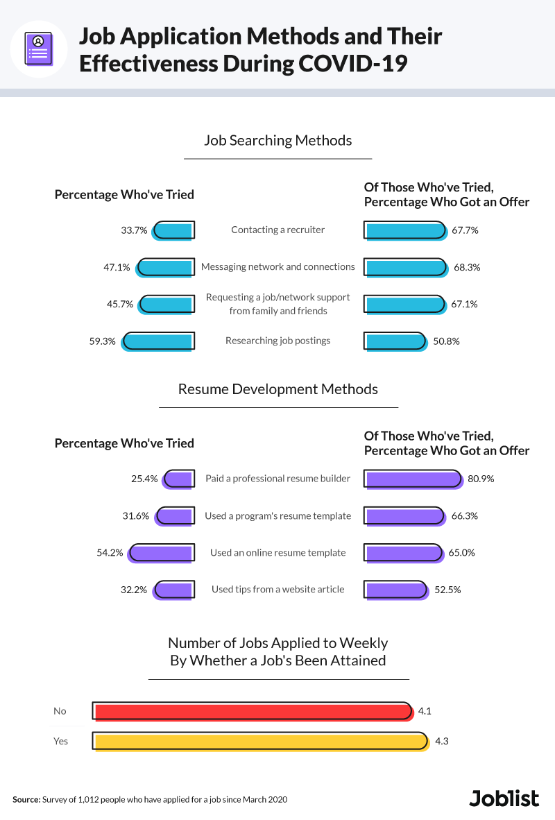 job-applications-during-covid-19