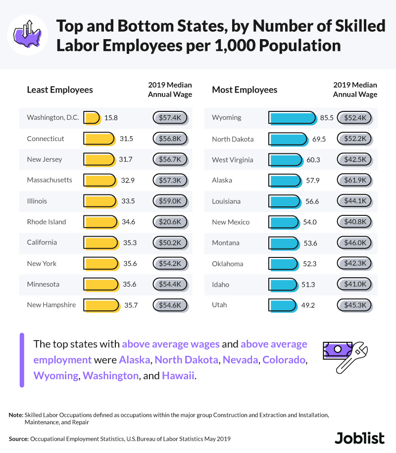 top-and-bottom-states-by-number-of-labor-employees-per-1000-population