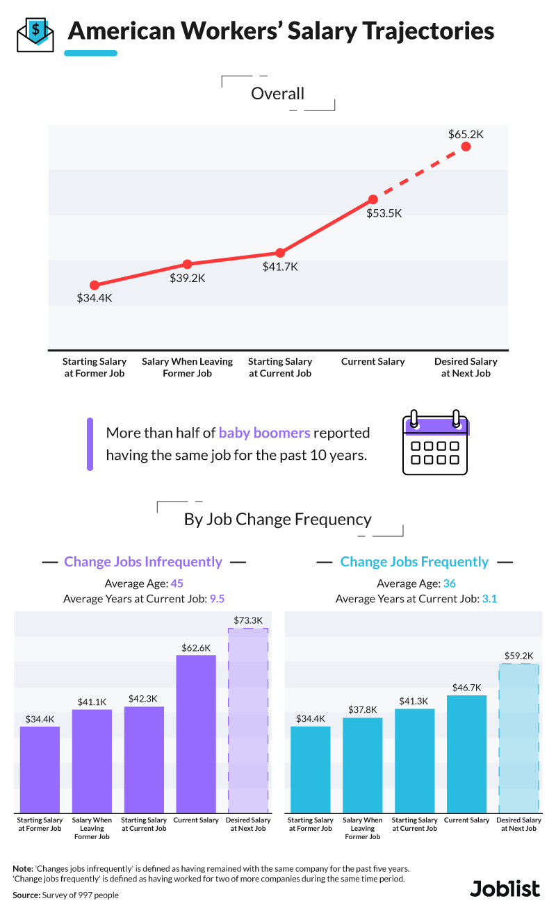 american-workers-salary-trajectories-graphic