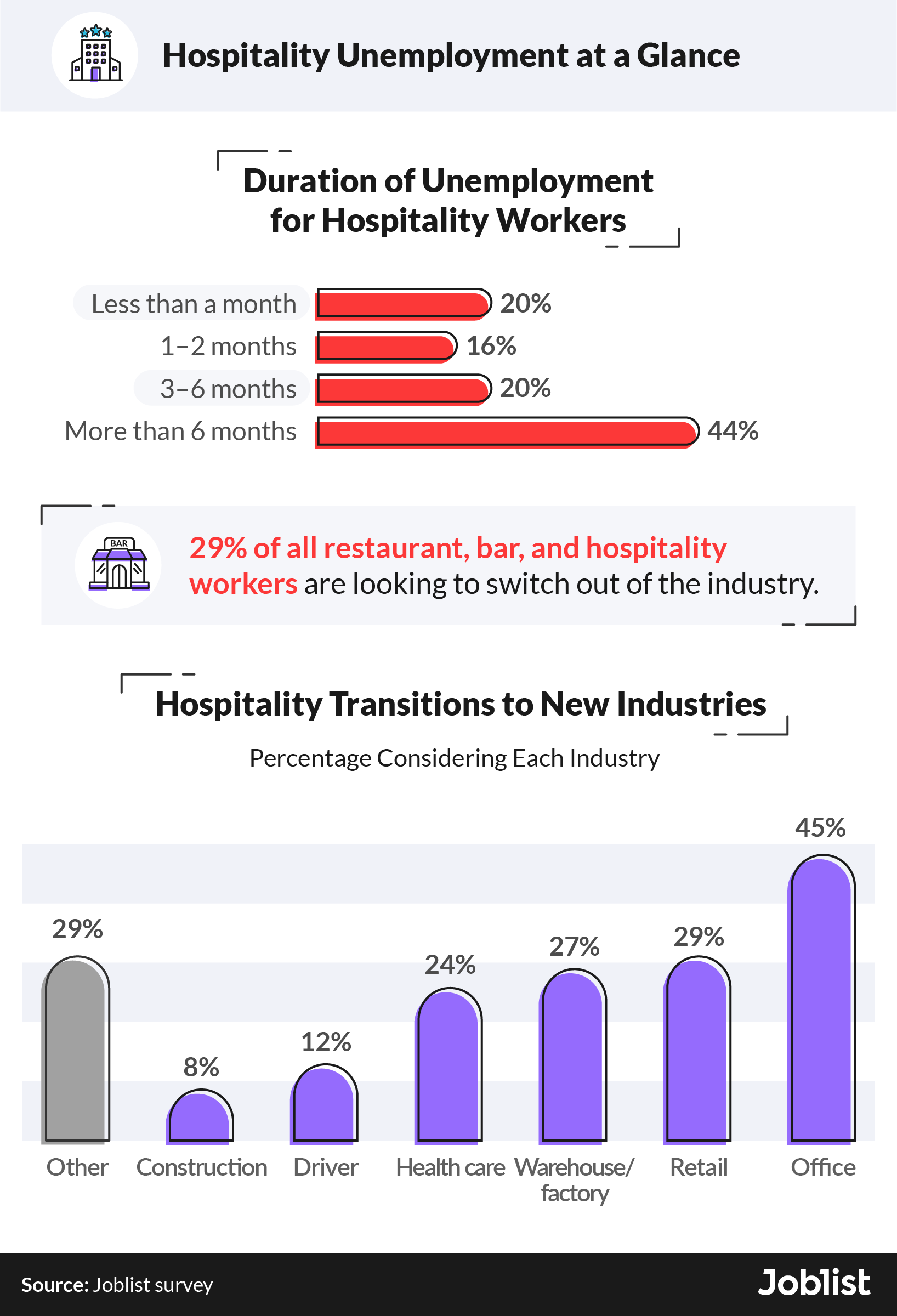 hospitality-unemployment-statistics-in-2021