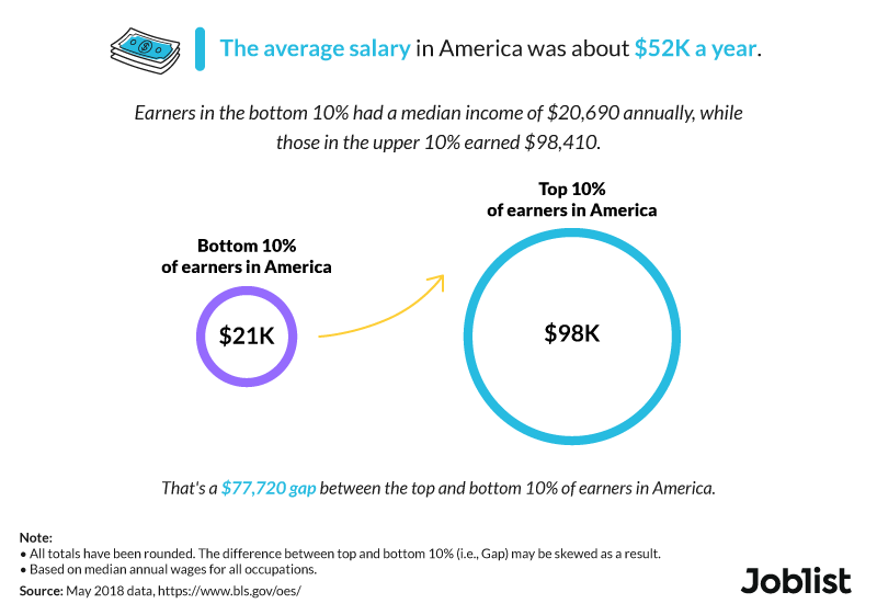 average-salary-in-america