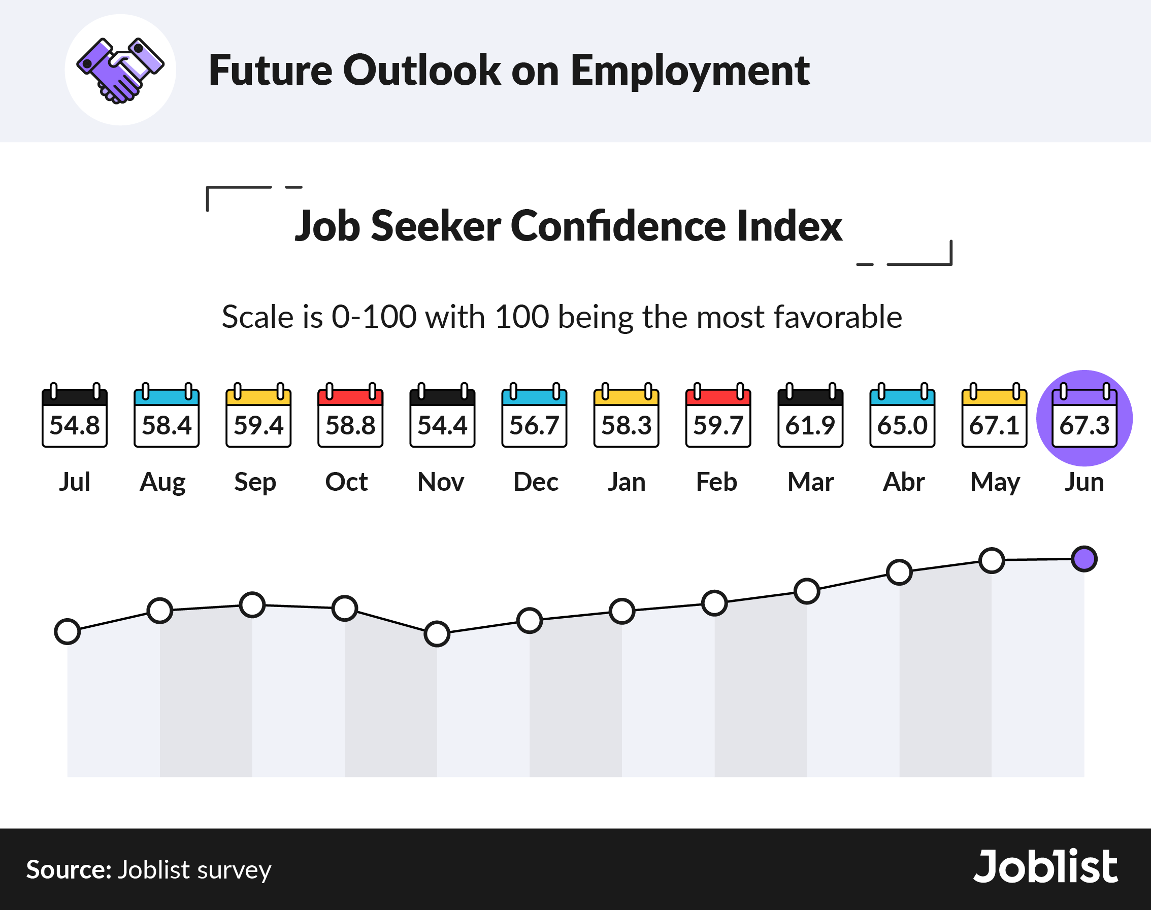 q2-2021-job-seeker-confidence-index