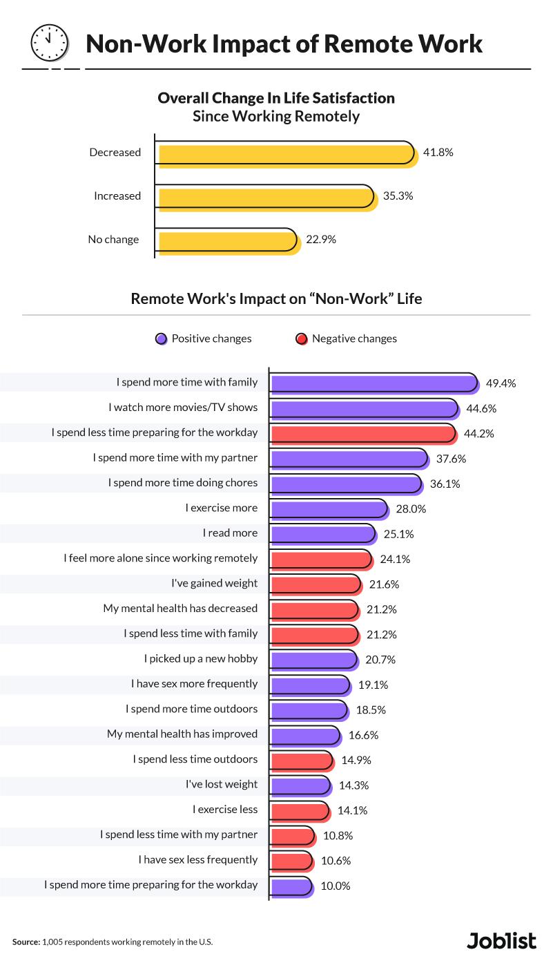 non-work-impact-remote-work