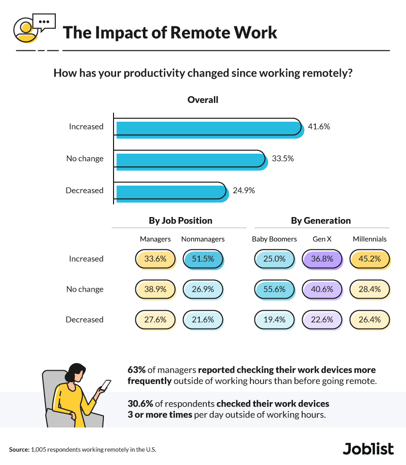 productivity-changes-with-remote-work