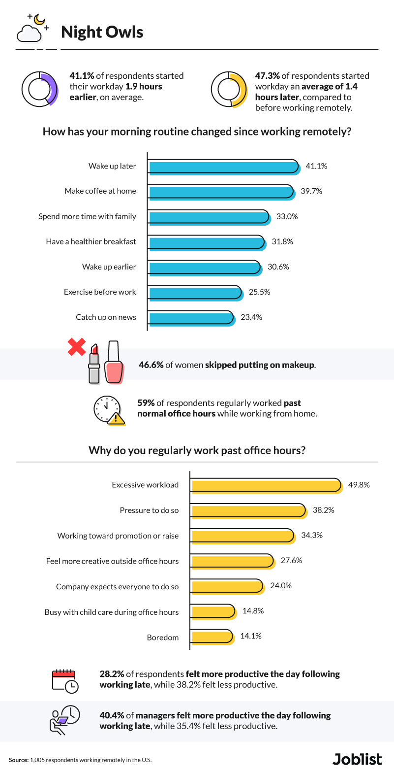 hourly-routine-changes-remote-work