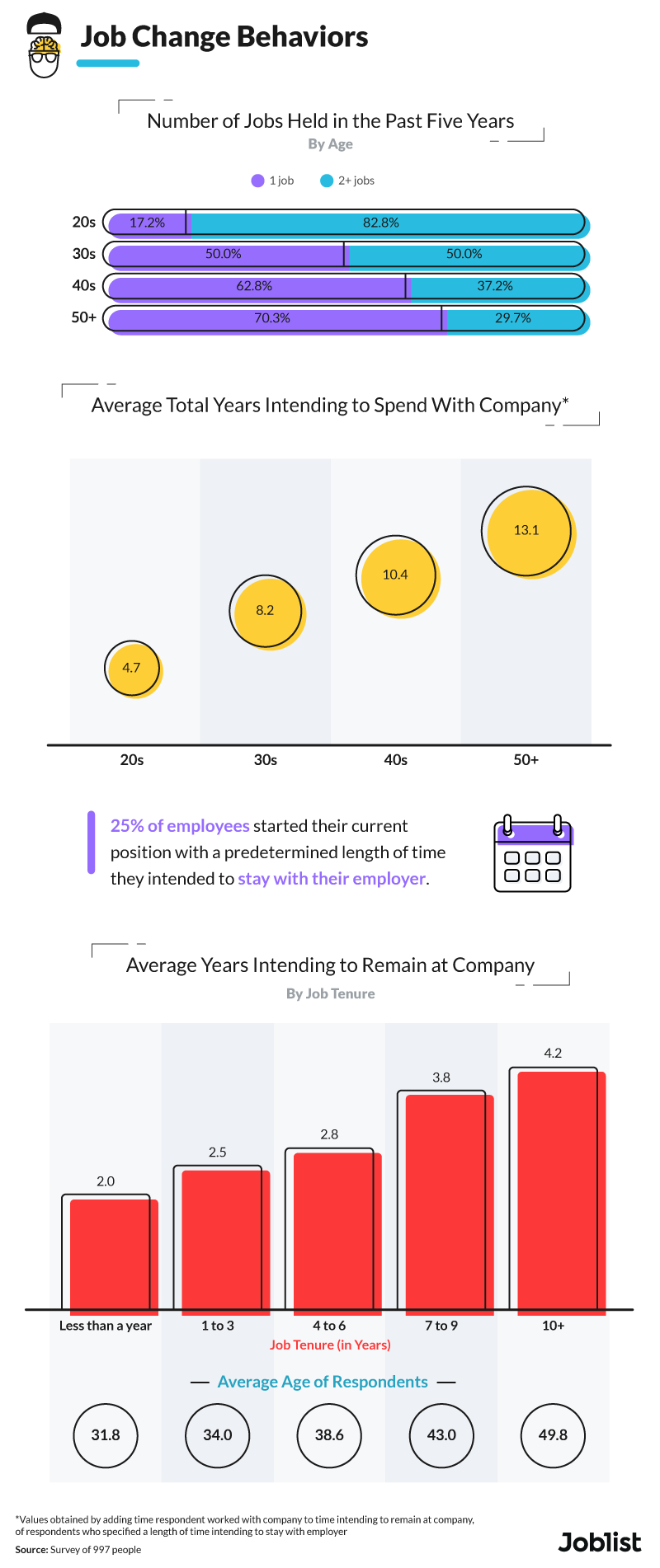 job-change-behaviors-graphic