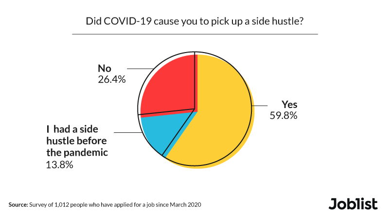 covid-19-and-side-hustles
