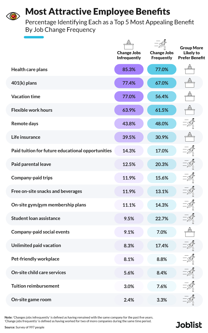 most-attractive-employee-benefits-graphic