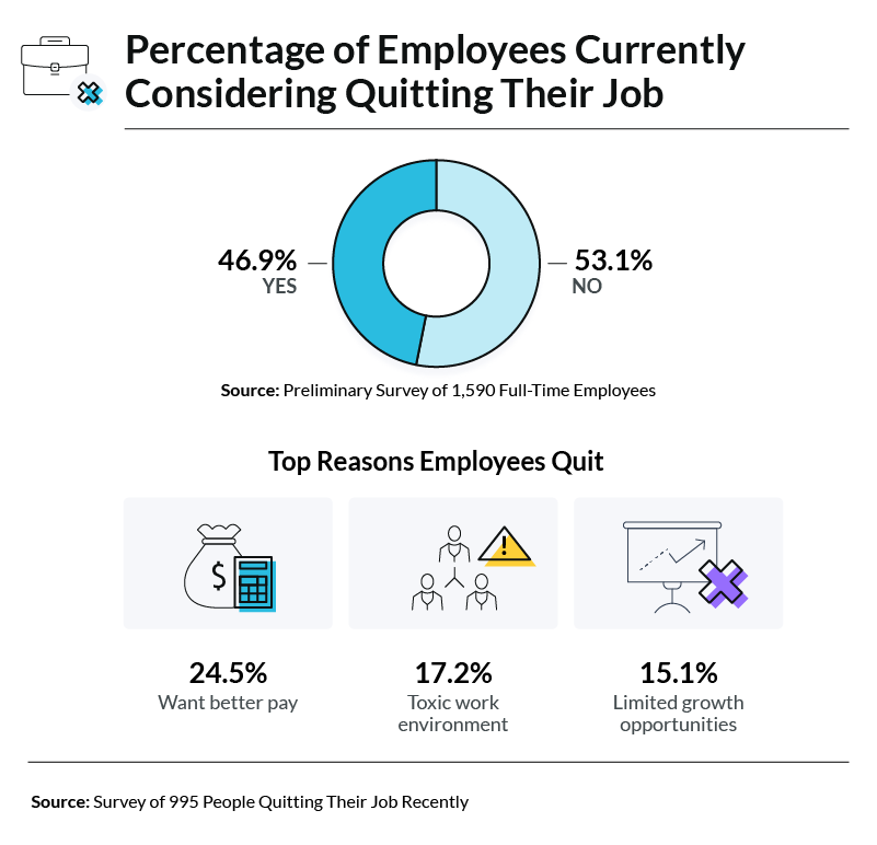 percentage-of-employees-wanting-to-quit