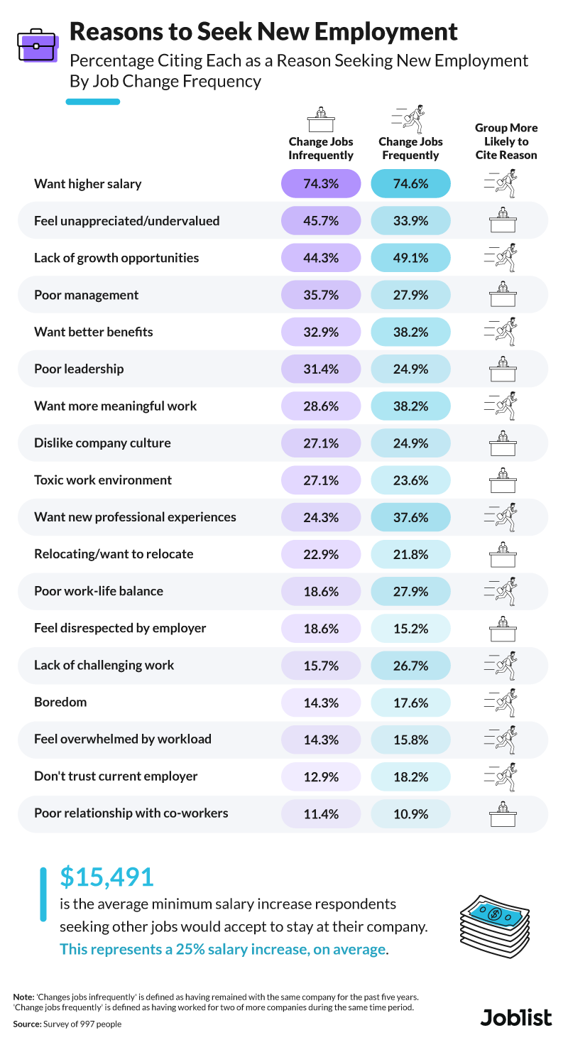 reasons-to-seek-new-employment-graphic