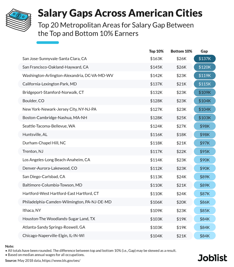 salary-gaps-american-cities