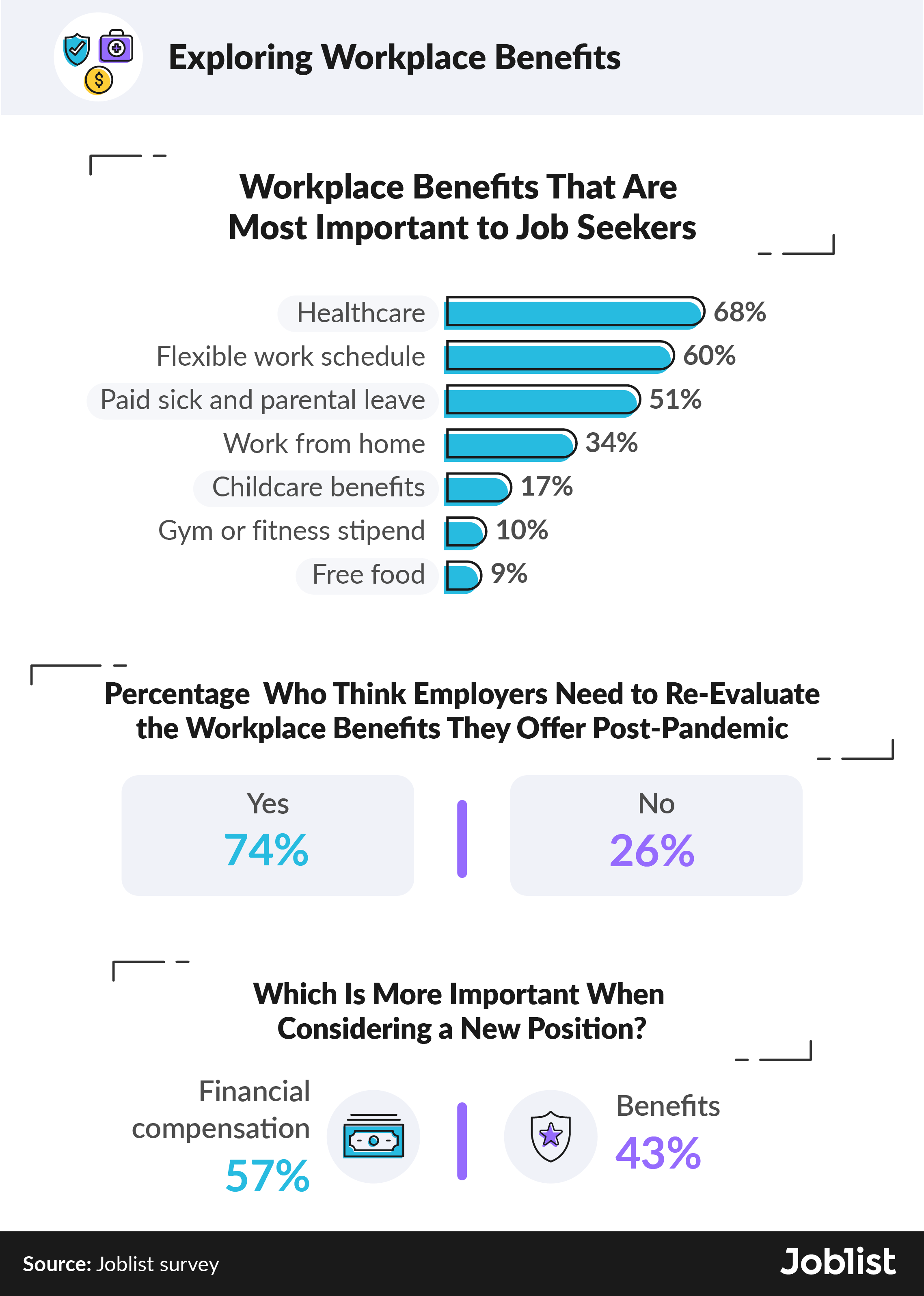 survey-results-on-workplace-benefits