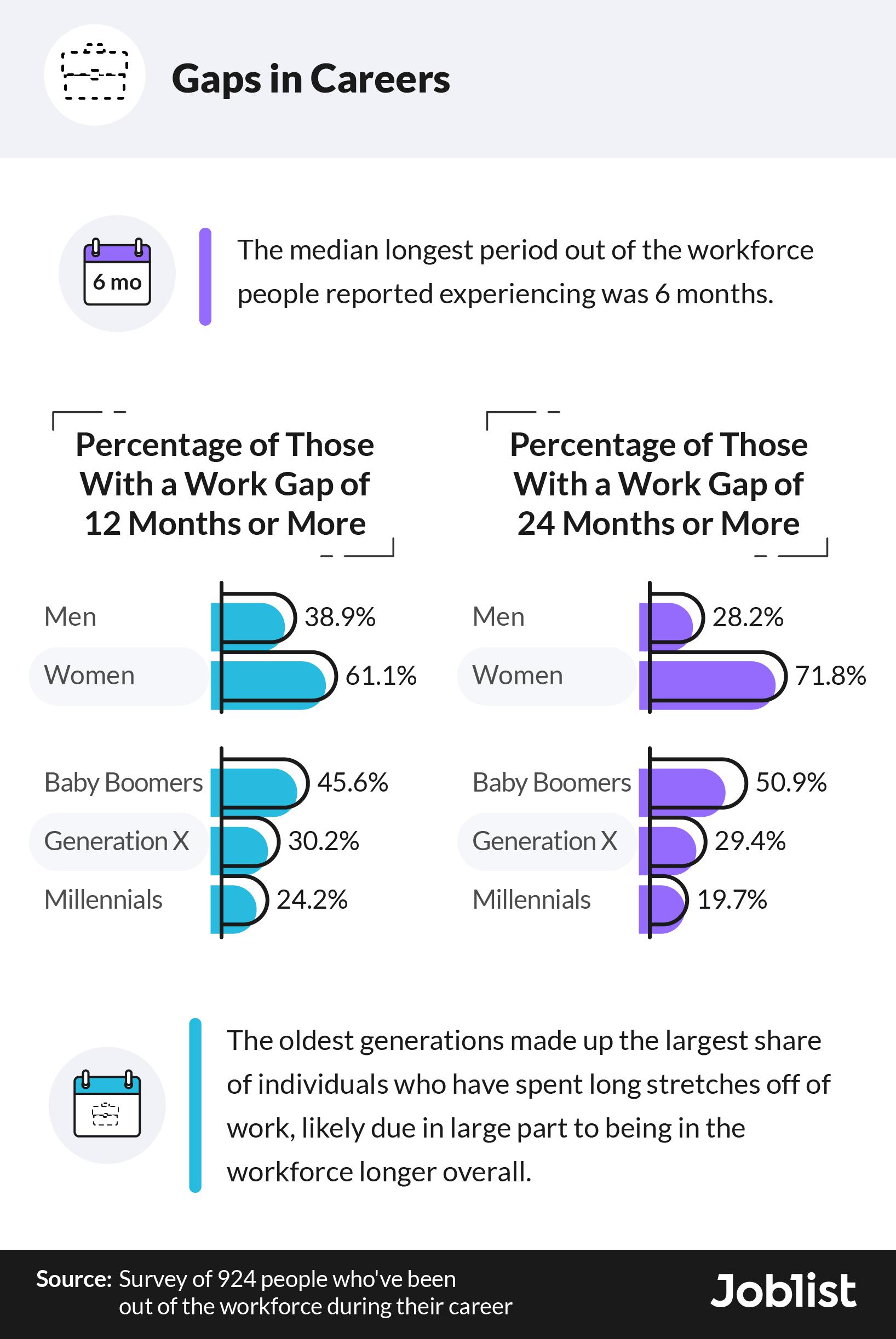 percentages-of-gaps-in-careers