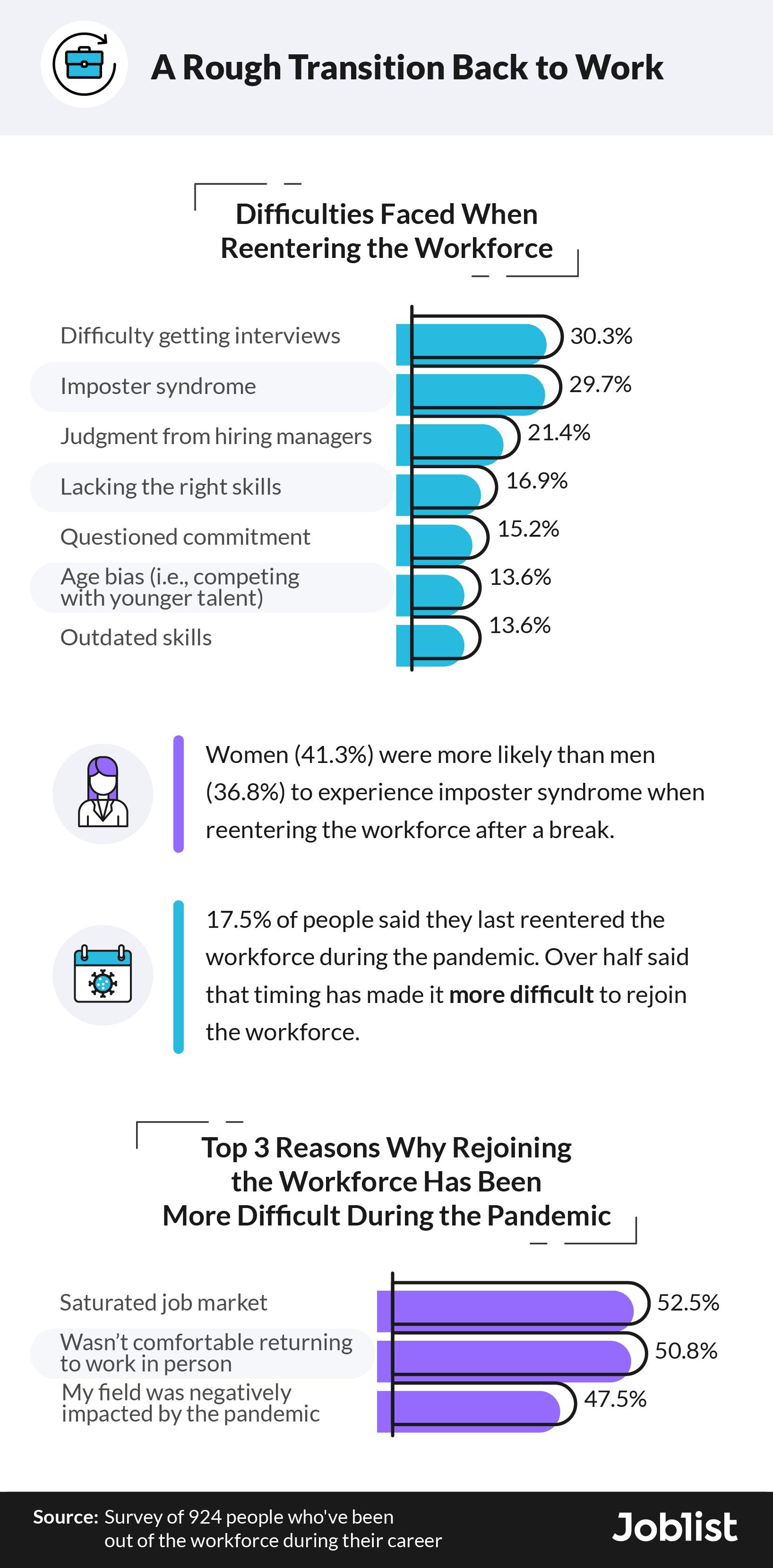 reentering-the-workforce-challenges