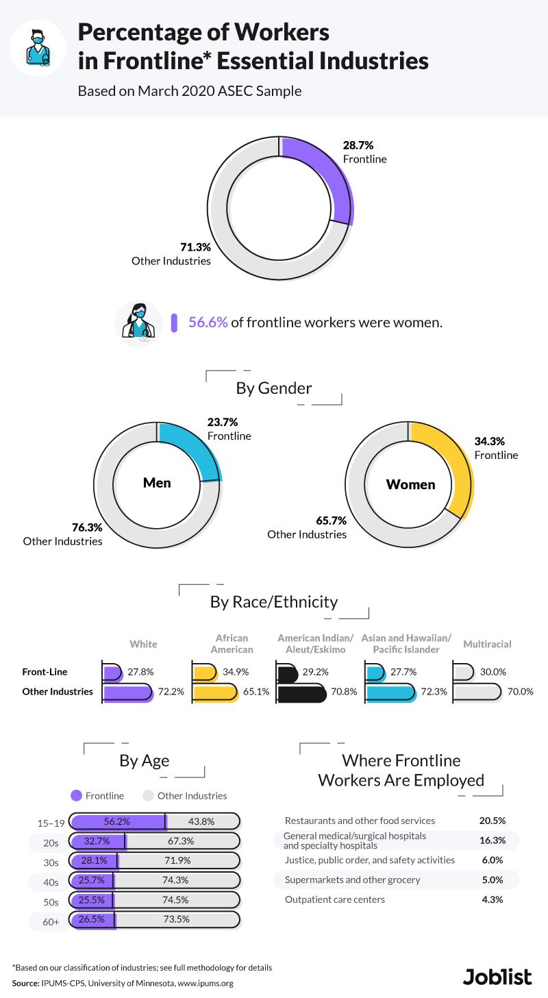 percentage-of-workers-in-frontline