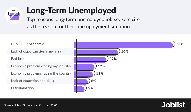 long-term-unemployed-survey-results
