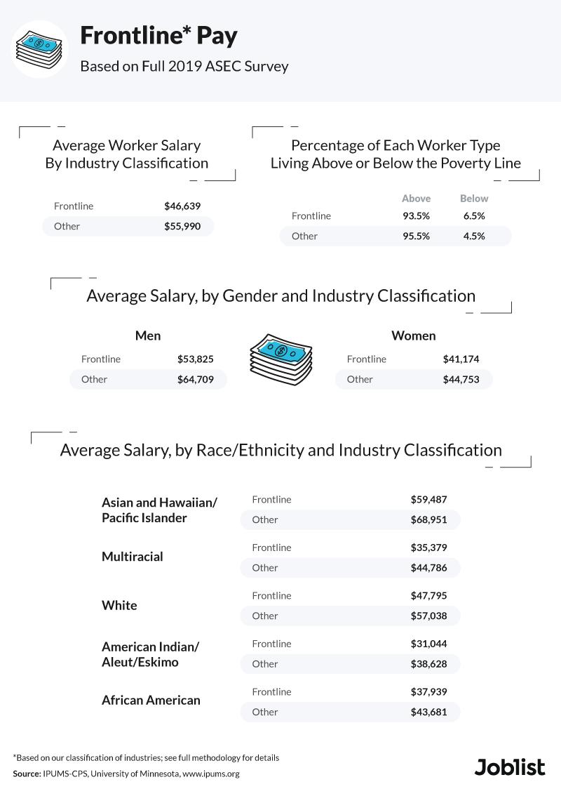 frontline-salaries