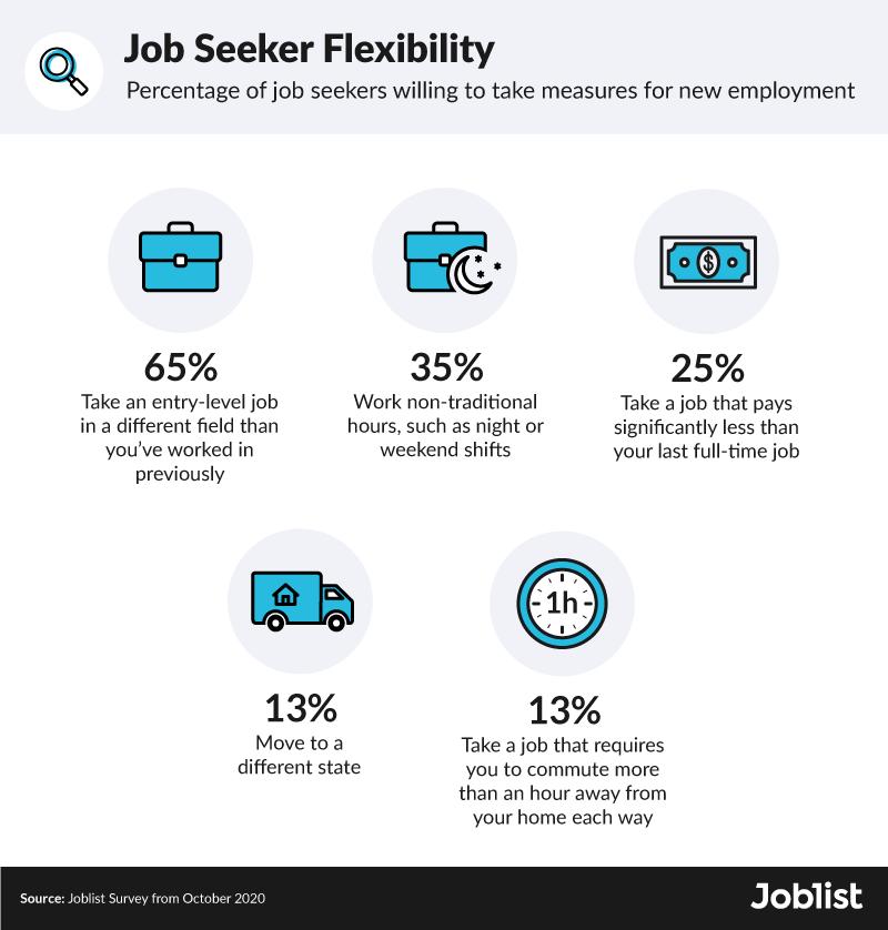 job-seeker-flexibility-survey-results