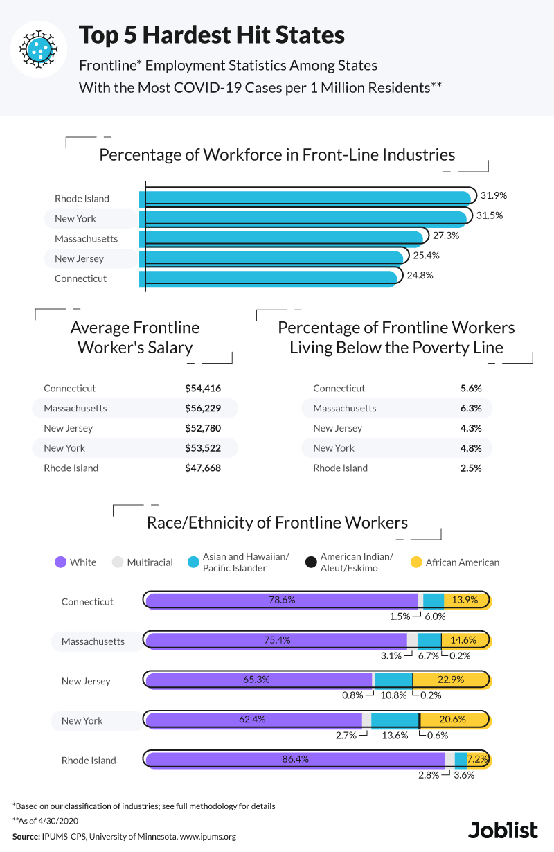 worker-statistics-in-hardest-hit-states