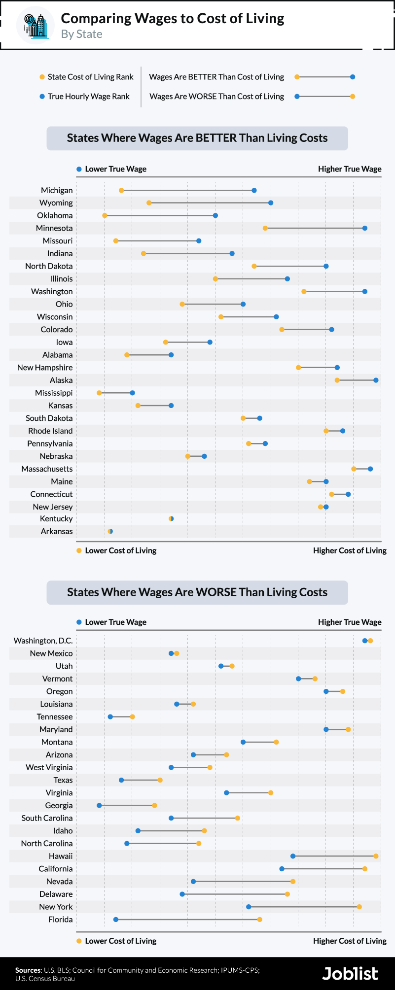 wages-compared-to-cost-of-living