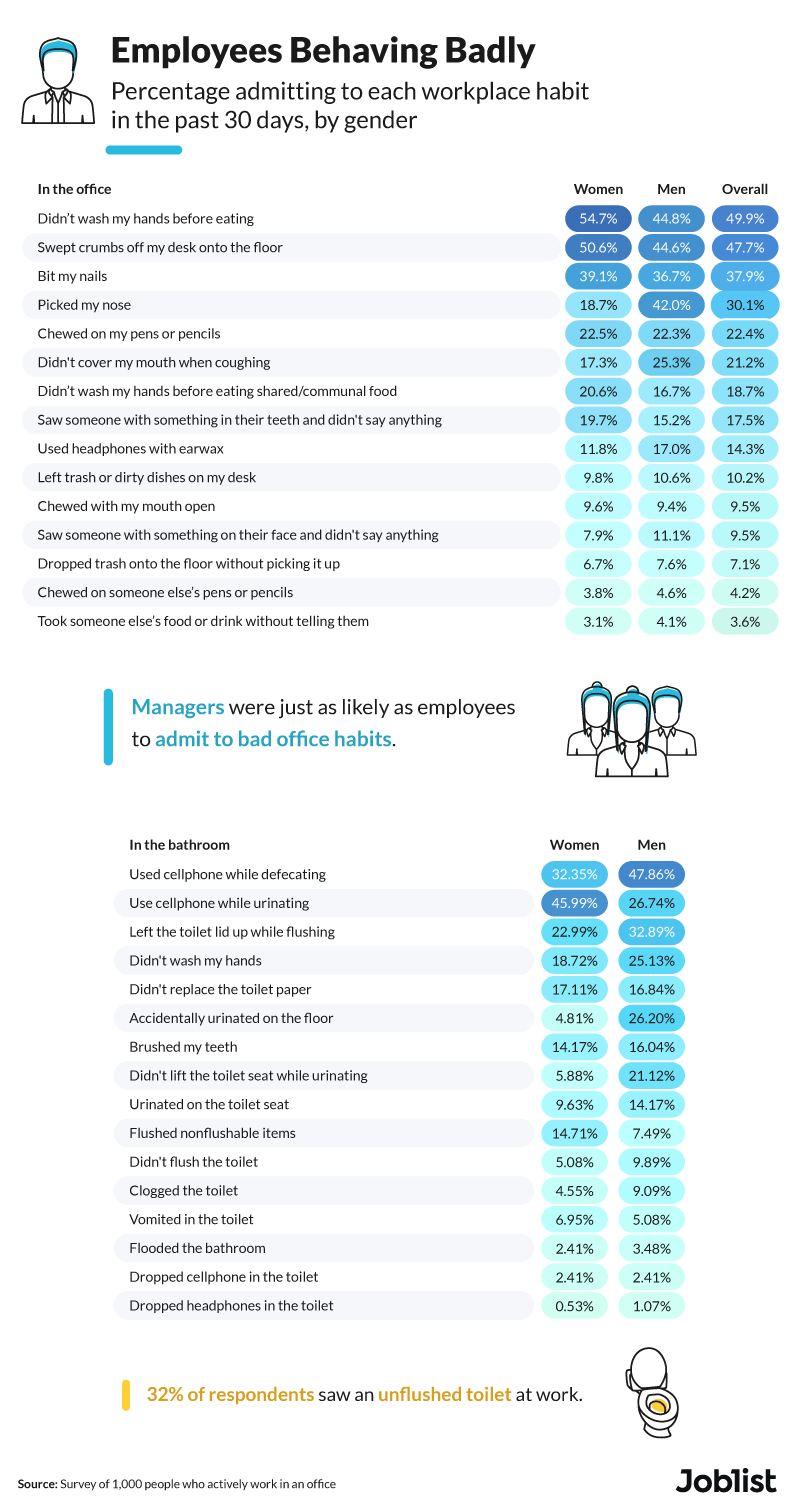 employees-behaving-badly-graphic